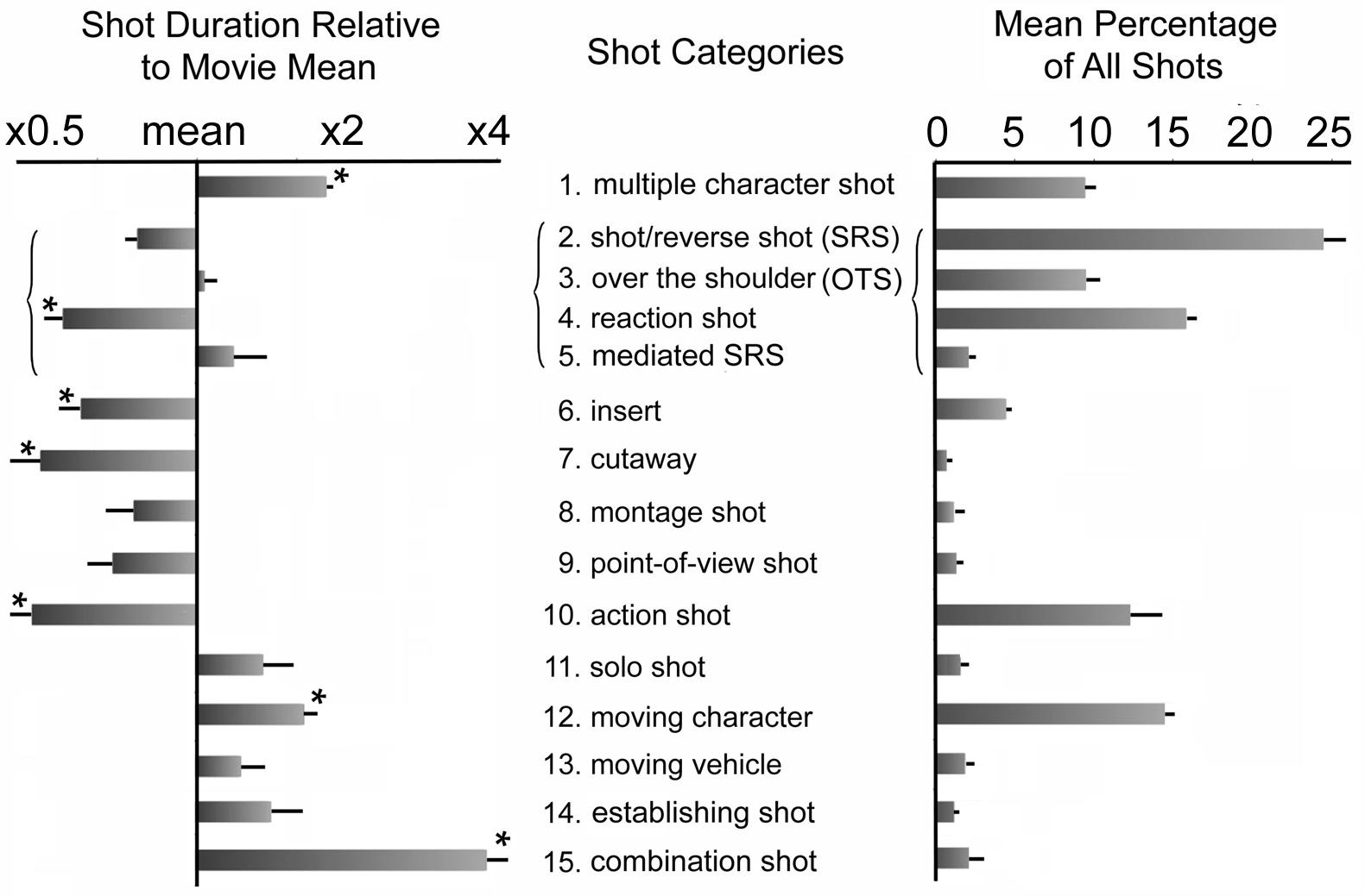 types of shots in film pdf